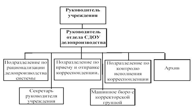 Для чего создается структурное подразделение кадровый и документационный обеспечения она была