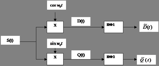 Рис. 1.23 Блок схема