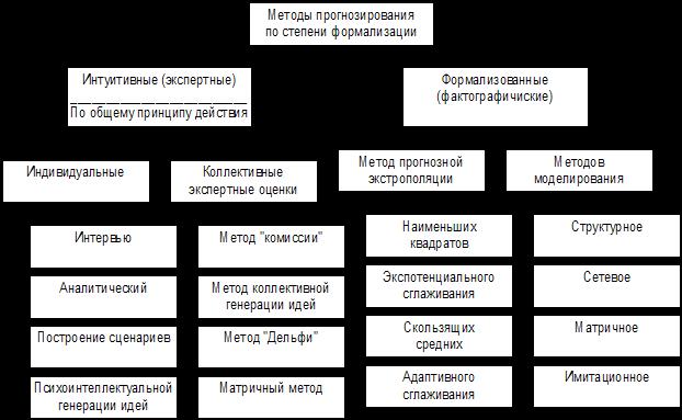 Какой группы методов прогнозирования не существует запрещалось Диаспаре