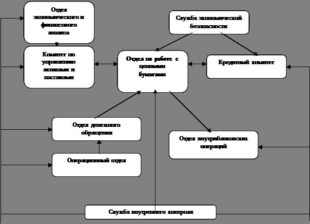 Схема порядка взаимодействия