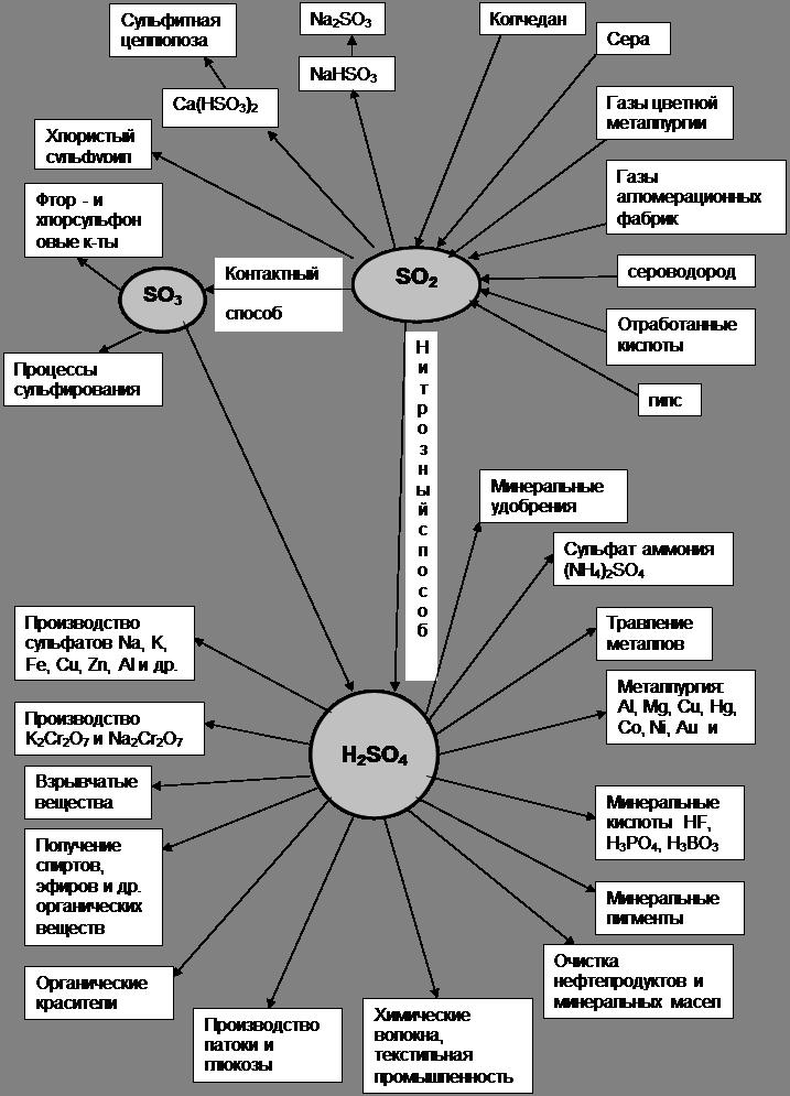 Схема применения серной