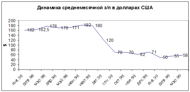 Скачать Реферат Последствия Кризисов